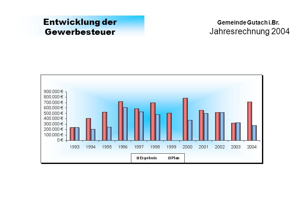 Jahresrechnung 2004 Gemeinde Gutach i.Br. Entwicklung der Gewerbesteuer