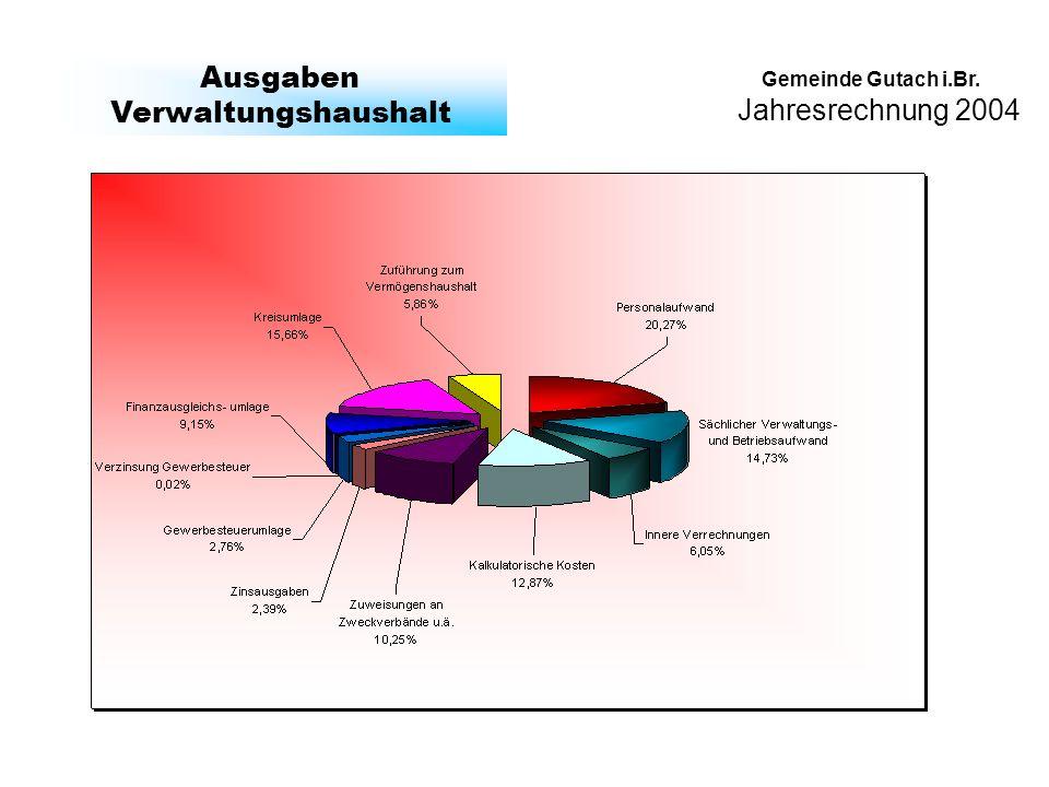 Jahresrechnung 2004 Gemeinde Gutach i.Br. Ausgaben Verwaltungshaushalt