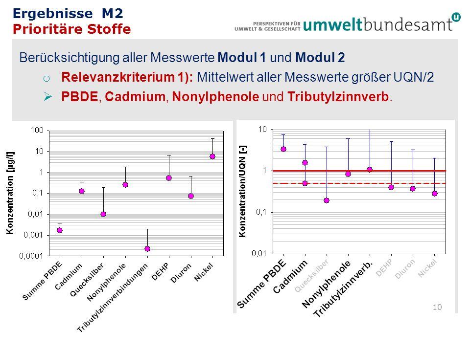 Ergebnisse M2 Prioritäre Stoffe Berücksichtigung aller Messwerte Modul 1 und Modul 2 o Relevanzkriterium 1): Mittelwert aller Messwerte größer UQN/2 P