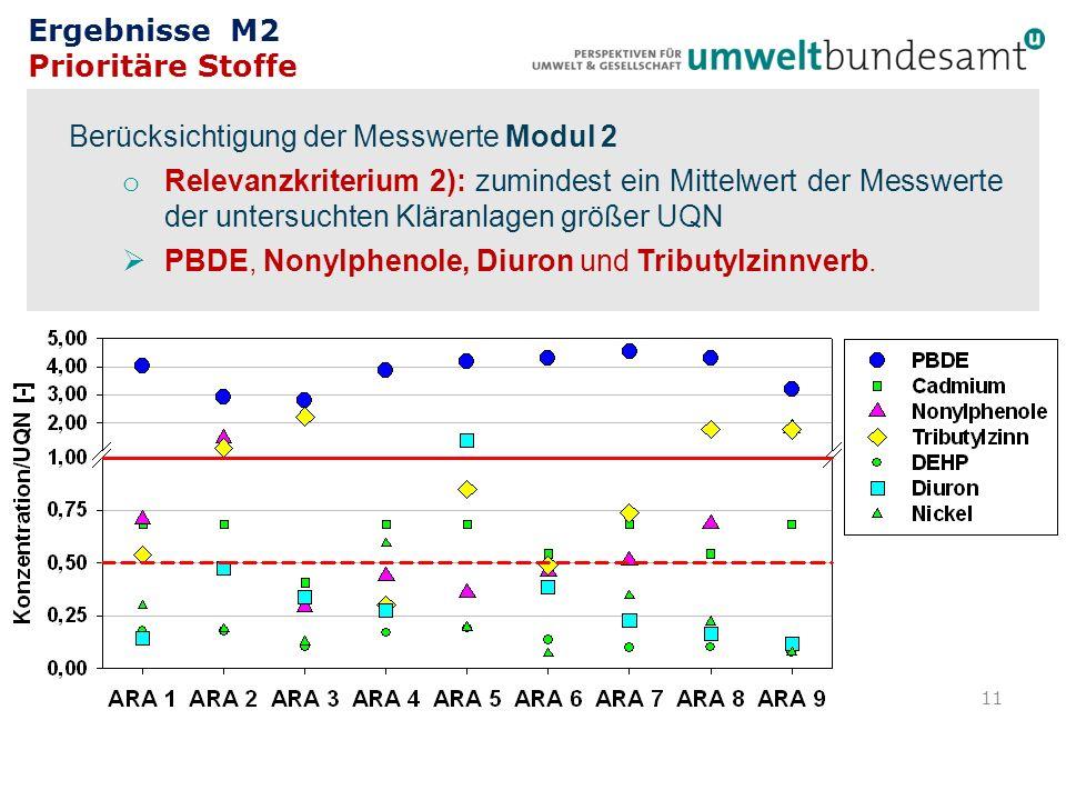 Berücksichtigung der Messwerte Modul 2 o Relevanzkriterium 2): zumindest ein Mittelwert der Messwerte der untersuchten Kläranlagen größer UQN PBDE, No