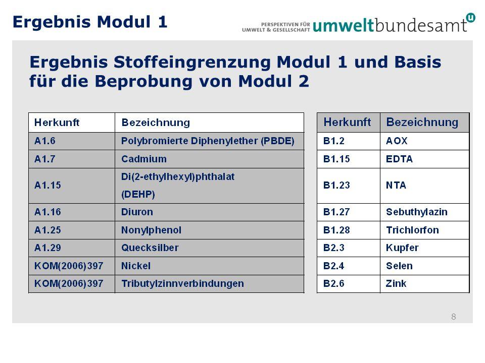 Ergebnis Stoffeingrenzung Modul 1 und Basis für die Beprobung von Modul 2 8 Ergebnis Modul 1