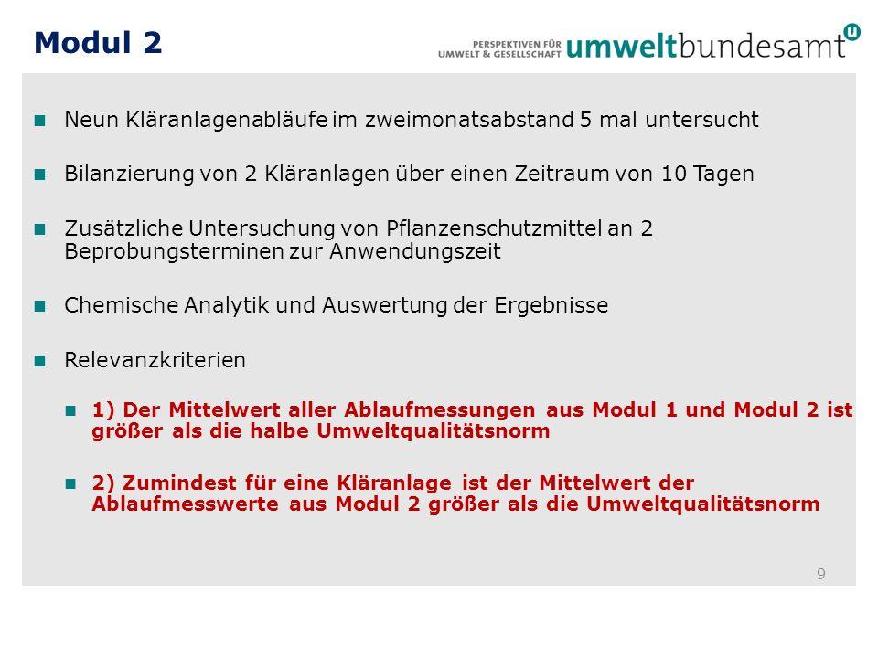Modul 2 9 Neun Kläranlagenabläufe im zweimonatsabstand 5 mal untersucht Bilanzierung von 2 Kläranlagen über einen Zeitraum von 10 Tagen Zusätzliche Un