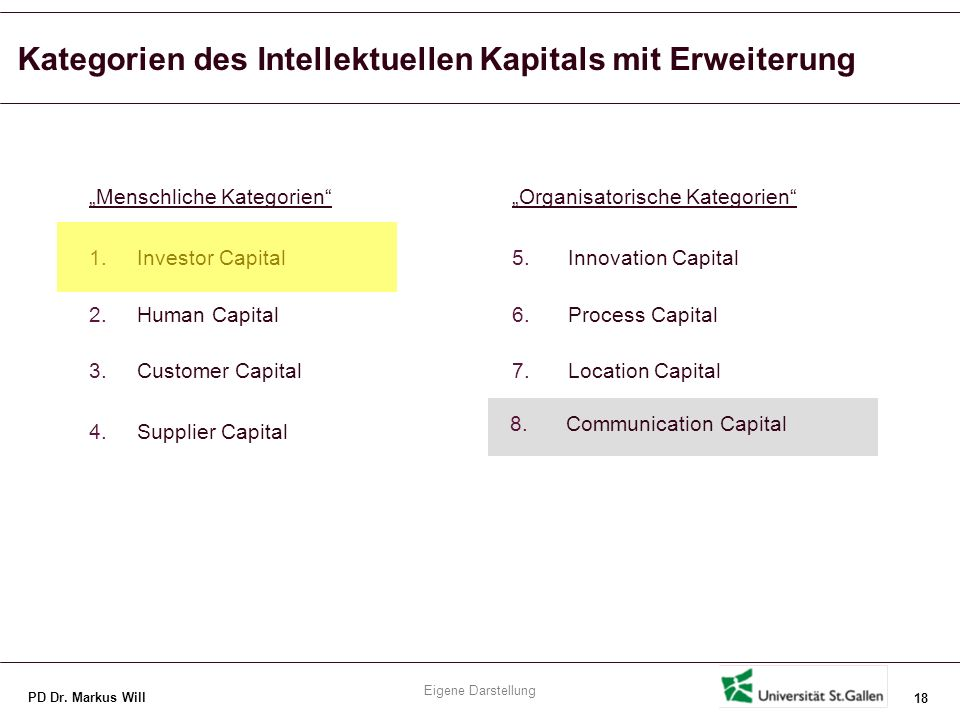 PD Dr. Markus Will 18 Menschliche Kategorien 1.Investor Capital 2.Human Capital 3.Customer Capital 4.Supplier Capital Organisatorische Kategorien 5.In