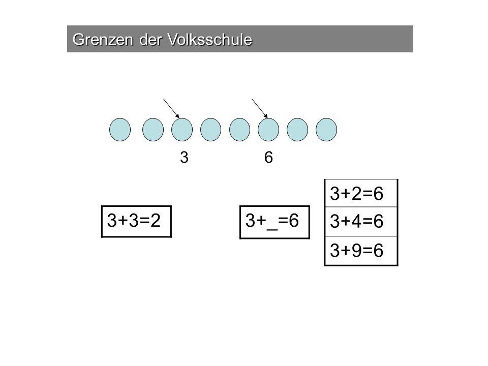 Grenzen der Volksschule 36 3+3=2 3+_=6 3+2=6 3+4=6 3+9=6