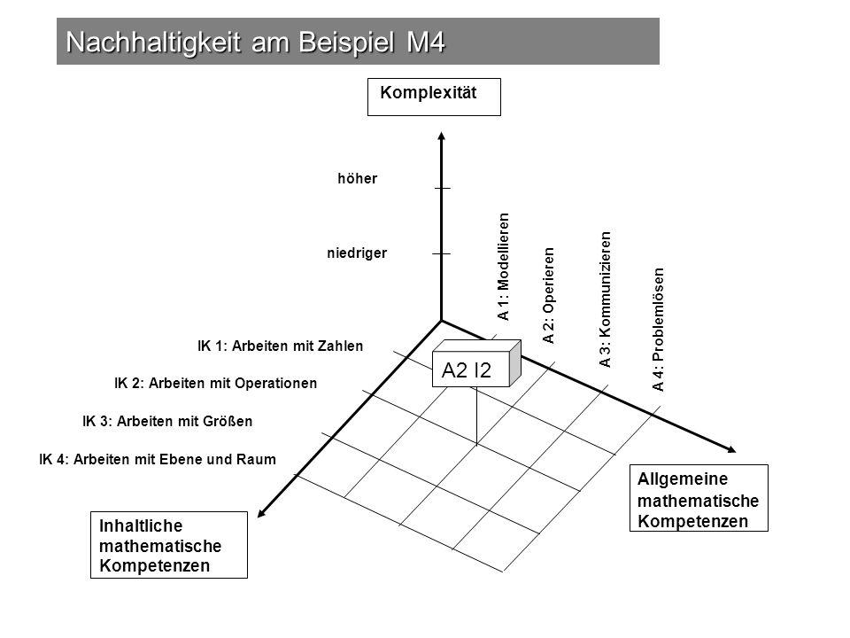 Nachhaltigkeit am Beispiel M4 Komplexität Allgemeine mathematische Kompetenzen Inhaltliche mathematische Kompetenzen IK 1: Arbeiten mit Zahlen IK 2: A