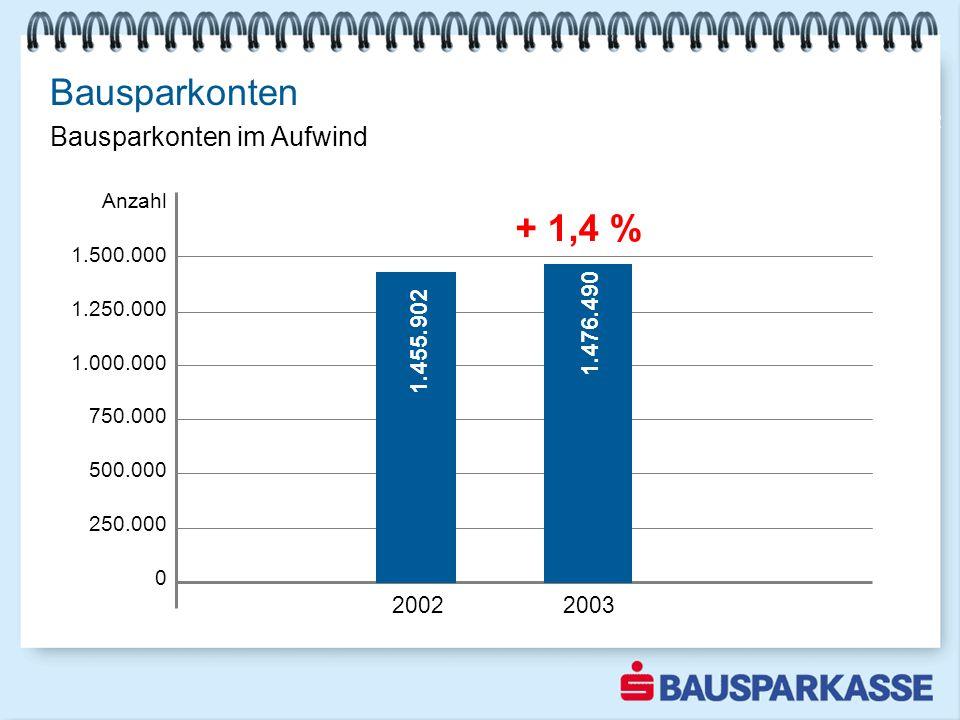 Bausparkonten Sparquote steigt Anzahl 1.500.000 1.250.000 1.000.000 750.000 500.000 250.000 0 2002 Bausparkonten im Aufwind 2002 2003 1.455.902 + 1,4