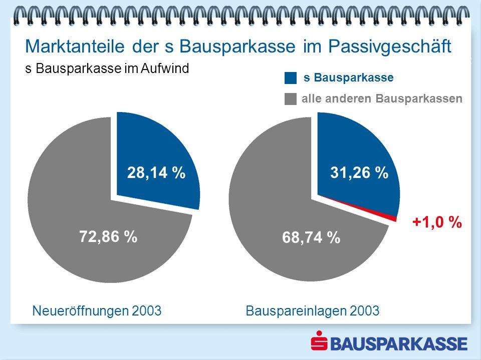Bauspareinlagen 2002 30,22 % 69,78 % Marktanteile der s Bausparkasse im Passivgeschäft s Bausparkasse im Aufwind alle anderen Bausparkassen s Bauspark
