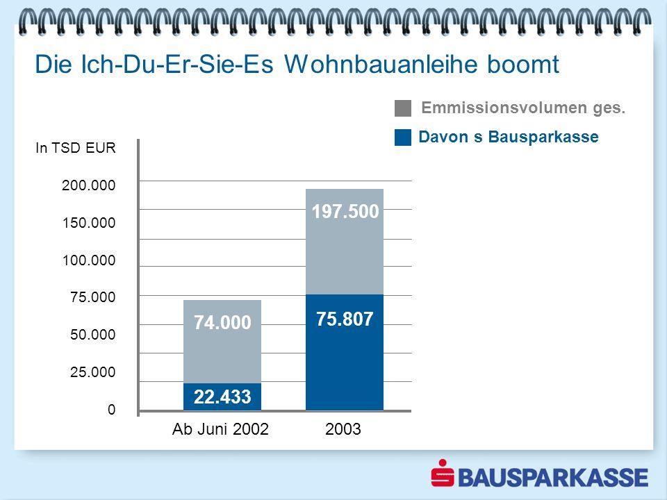 74.000 Die Ich-Du-Er-Sie-Es Wohnbauanleihe boomt Ab Juni 2002 2003 22.433 197.500 75.807 Davon s Bausparkasse Emmissionsvolumen ges. In TSD EUR 200.00