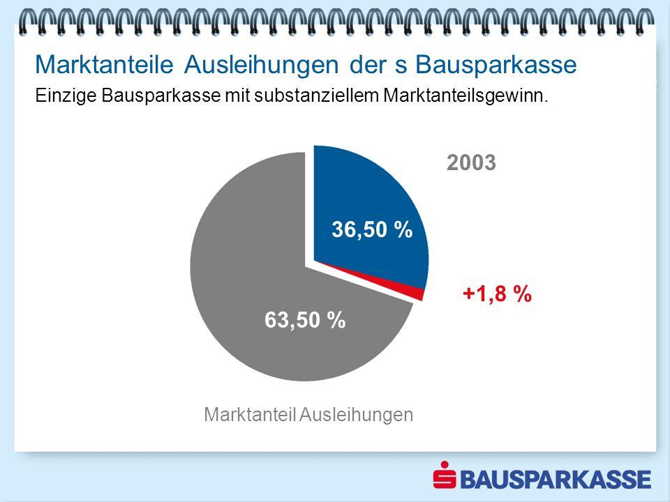 Marktanteile Ausleihungen der s Bausparkasse einzige Bausparkasse mit Marktanteilsgewinn Marktanteil Ausleihungen 33,95 % 66,05 % 2002 36,50 % 63,50 %