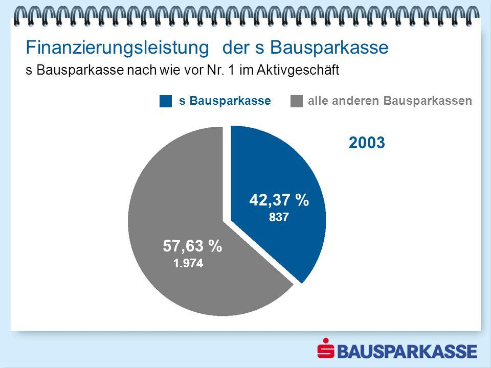 Finanzierungsleistung der s Bausparkasse Marktführer steigert Marktanteil um mehr als 6 % alle anderen Bausparkassen s Bausparkasse 2002 s Bausparkass