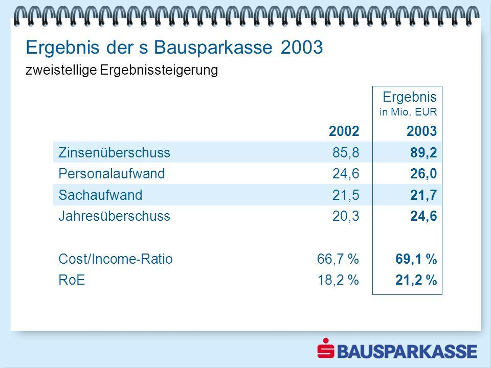Ergebnis der s Bausparkasse 2003 Ergebnis mehr als verdoppelt Ergebnis in Mio. EUR 20022003 Zinsenüberschuss85,889,2 Personalaufwand24,626,0 Sachaufwa
