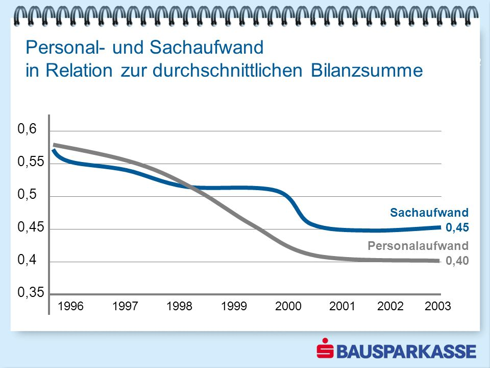 Personal- und Sachaufwand in Relation zur durchschnittlichen Bilanzsumme 1996 1997 1998 1999 2000 2001 2002 2003 0,6 0,55 0,5 0,45 0,4 0,35 Sachaufwan