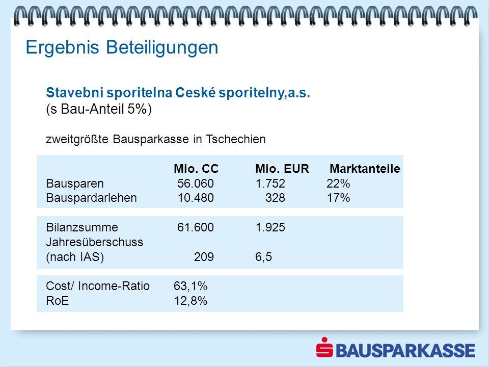 Ergebnis Beteiligungen Ergebnis mehr als verdoppelt 2002 Stavebni sporitelna Ceské sporitelny,a.s. (s Bau-Anteil 5%) zweitgrößte Bausparkasse in Tsche