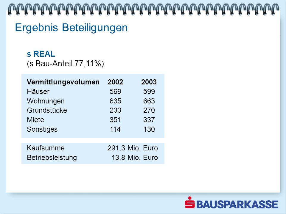 Ergebnis Beteiligungen Ergebnis mehr als verdoppelt 2002 s REAL (s Bau-Anteil 77,11%) Vermittlungsvolumen 20022003 Häuser 569 599 Wohnungen 635 663 Gr