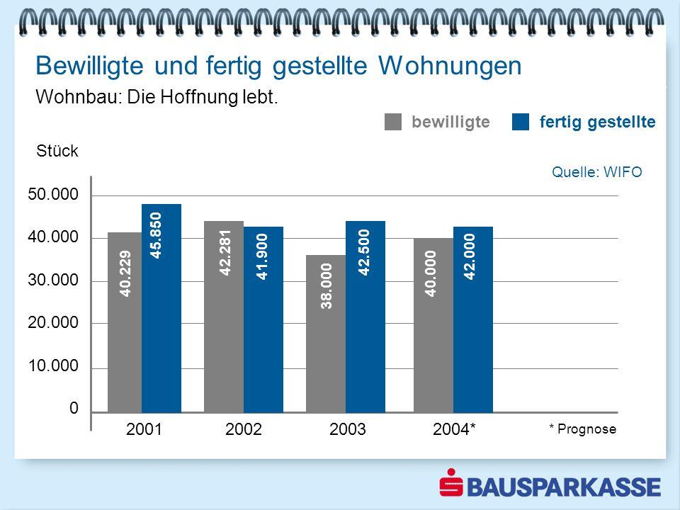 Bewilligte und fertig gestellte Wohnungen Wohnbau zeigt weiterhin rückläufige Tendenz 2001 2002 2003 2004* Stück 50.000 40.000 30.000 20.000 10.000 0