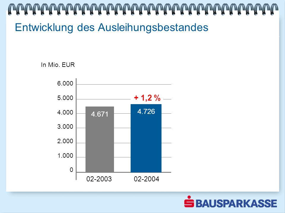 + 1,2 % Entwicklung des Ausleihungsbestandes 4.671 4.726 6.000 5.000 4.000 3.000 2.000 1.000 0 02-2003 02-2004 In Mio. EUR 1-3 2003