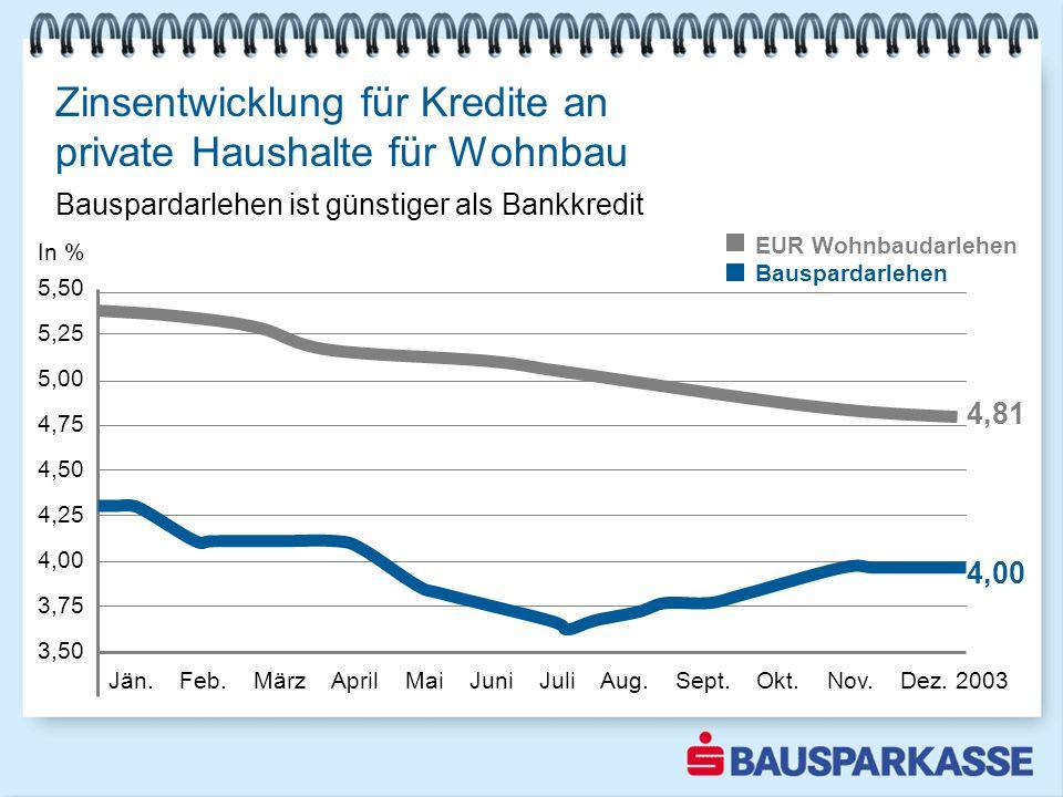 Zinsentwicklung für Kredite an private Haushalte für Wohnbau Bauspardarlehen ist günstiger als Bankkredit Jän. Feb. März April Mai Juni Juli Aug. Sept
