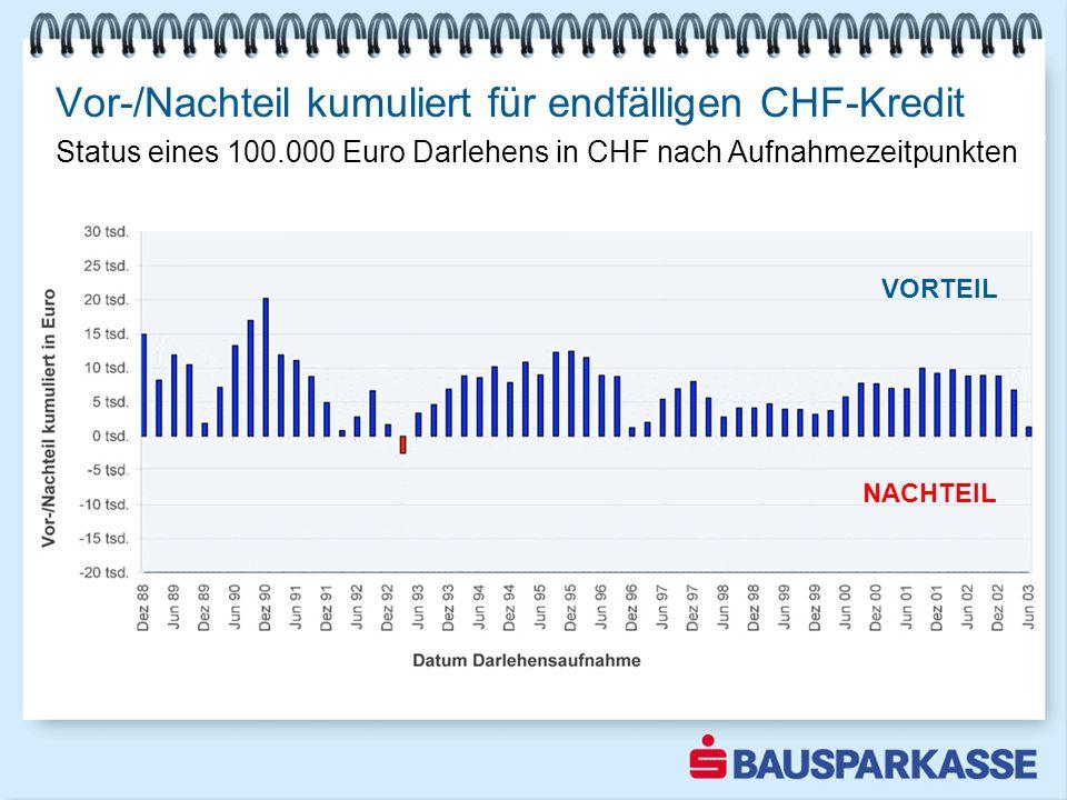 Vor-/Nachteil kumuliert für endfälligen CHF-Kredit Bausparen weiter im Aufwind 1-3 2003 VORTEIL NACHTEIL Status eines 100.000 Euro Darlehens in CHF na