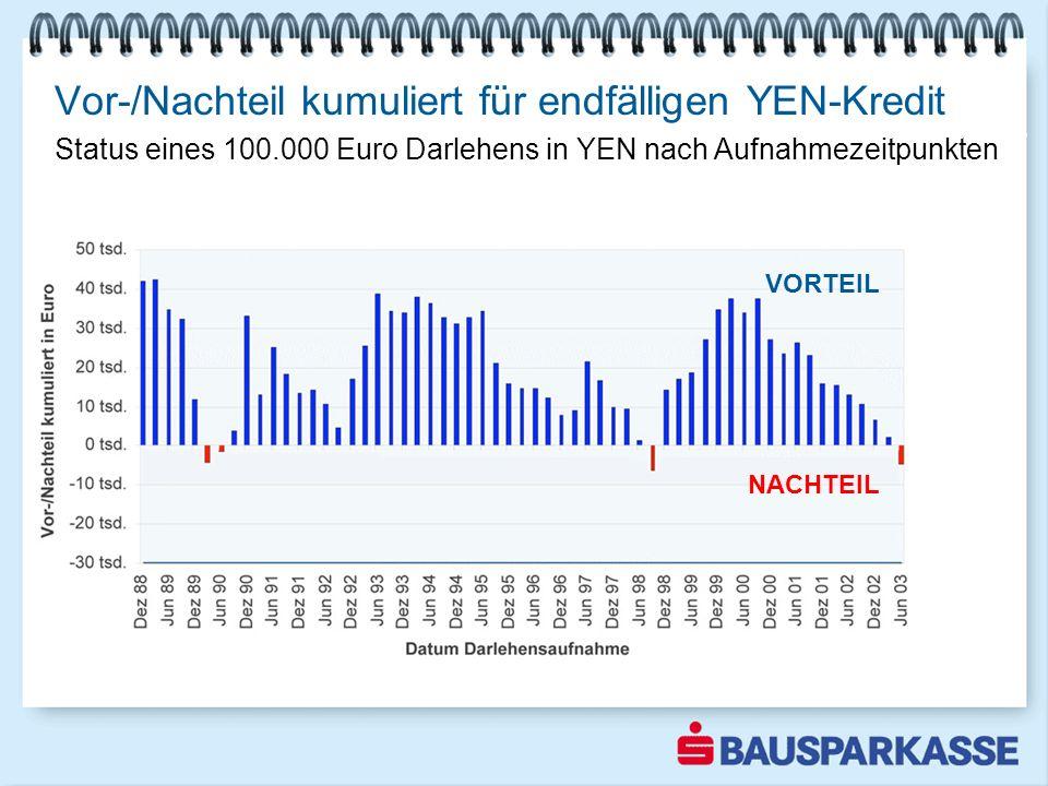 Vor-/Nachteil kumuliert für endfälligen YEN-Kredit Bausparen weiter im Aufwind 1-3 2003 VORTEIL NACHTEIL Status eines 100.000 Euro Darlehens in YEN na