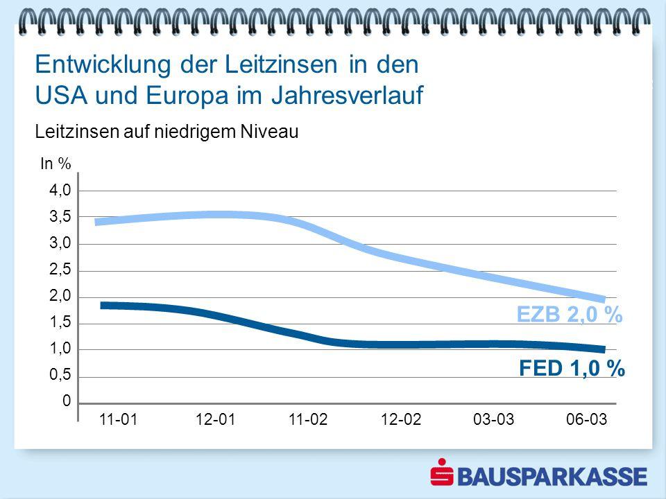 In % 4,0 3,5 3,0 2,5 2,0 1,5 1,0 0,5 0 11-01 12-01 11-02 12-02 03-03 06-03 Entwicklung der Leitzinsen in den USA und Europa im Jahresverlauf 2002 EZB