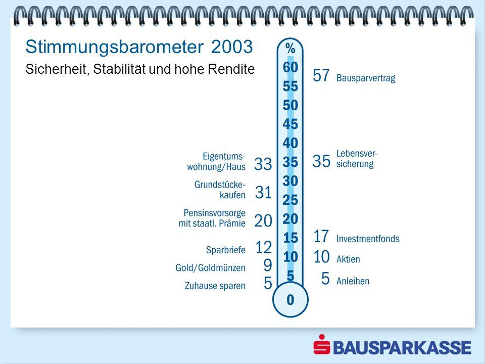 Stimmungsbarometer 2003 Sicherheit ist Trumpf 2002 Sicherheit, Stabilität und hohe Rendite