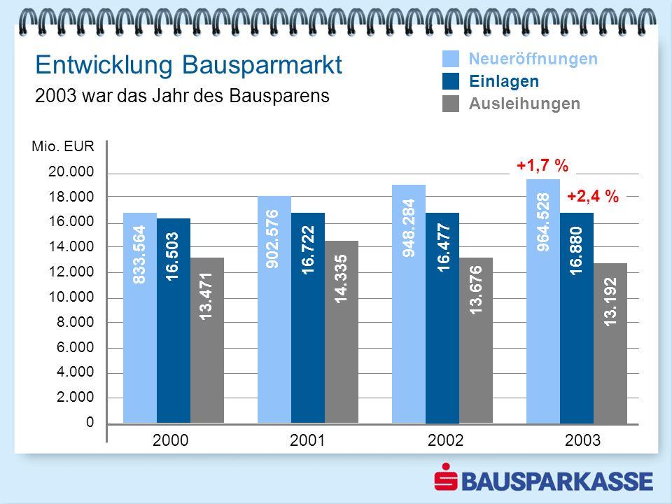 Entwicklung Bausparmarkt 2000 2001 2002 2003 Mio. EUR 20.000 18.000 16.000 14.000 12.000 10.000 8.000 6.000 4.000 2.000 0 Neueröffnungen Einlagen Ausl