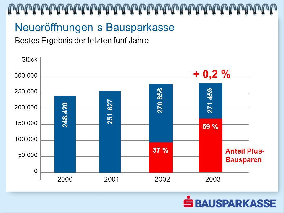 Neueröffnungen s Bausparkasse Stück 300.000 250.000 200.000 150.000 100.000 50.000 0 2000 2001 2002 2003 Bestes Ergebnis der letzten vier Jahre + 0,2