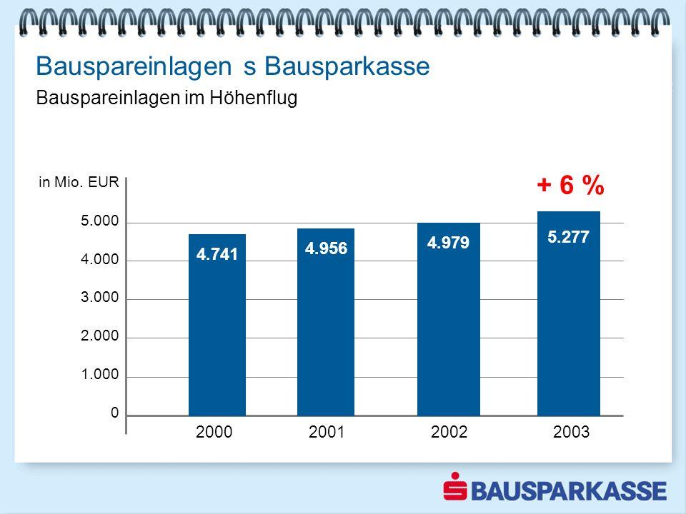 Bauspareinlagen s Bausparkasse in Mio. EUR 5.000 4.000 3.000 2.000 1.000 0 Wachstum gegen den Markttrend 2000 2001 2002 2003 4.956 4.979 2002 4.741 5.