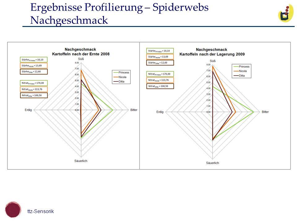 ttz-Sensorik Ergebnisse Profilierung – Spiderwebs Nachgeschmack