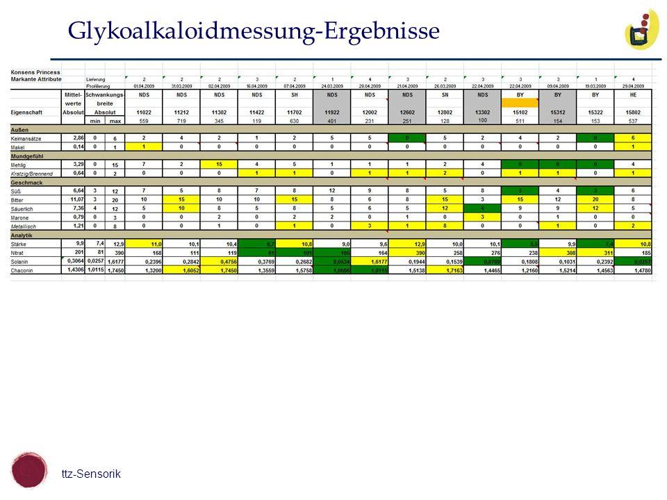 ttz-Sensorik Glykoalkaloidmessung-Ergebnisse