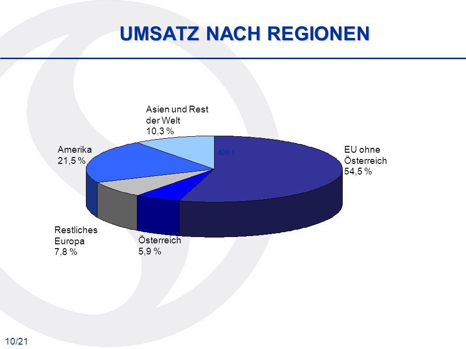 10/21 UMSATZ NACH REGIONEN 409.1 EU ohne Österreich 54,5 % Österreich 5,9 % Restliches Europa 7,8 % Amerika 21,5 % Asien und Rest der Welt 10,3 %