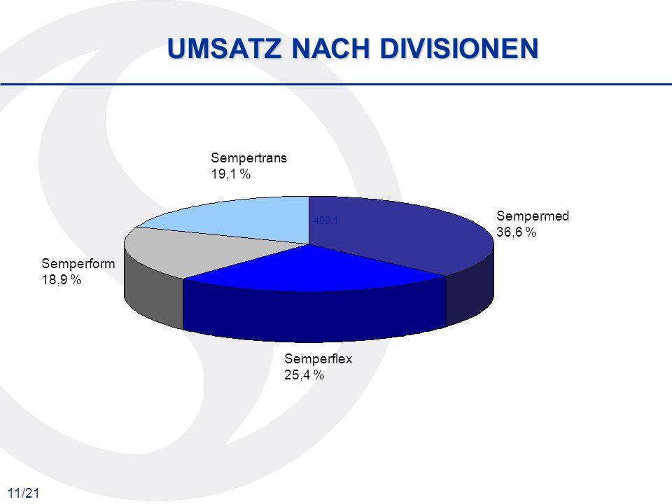 11/21 UMSATZ NACH DIVISIONEN 409.1 Sempermed 36,6 % Semperflex 25,4 % Semperform 18,9 % Sempertrans 19,1 %