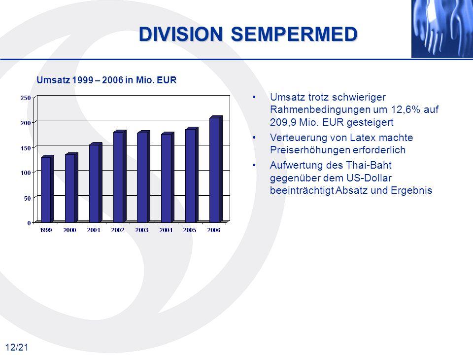 12/21 Umsatz 1999 – 2006 in Mio. EUR DIVISION SEMPERMED Umsatz trotz schwieriger Rahmenbedingungen um 12,6% auf 209,9 Mio. EUR gesteigert Verteuerung