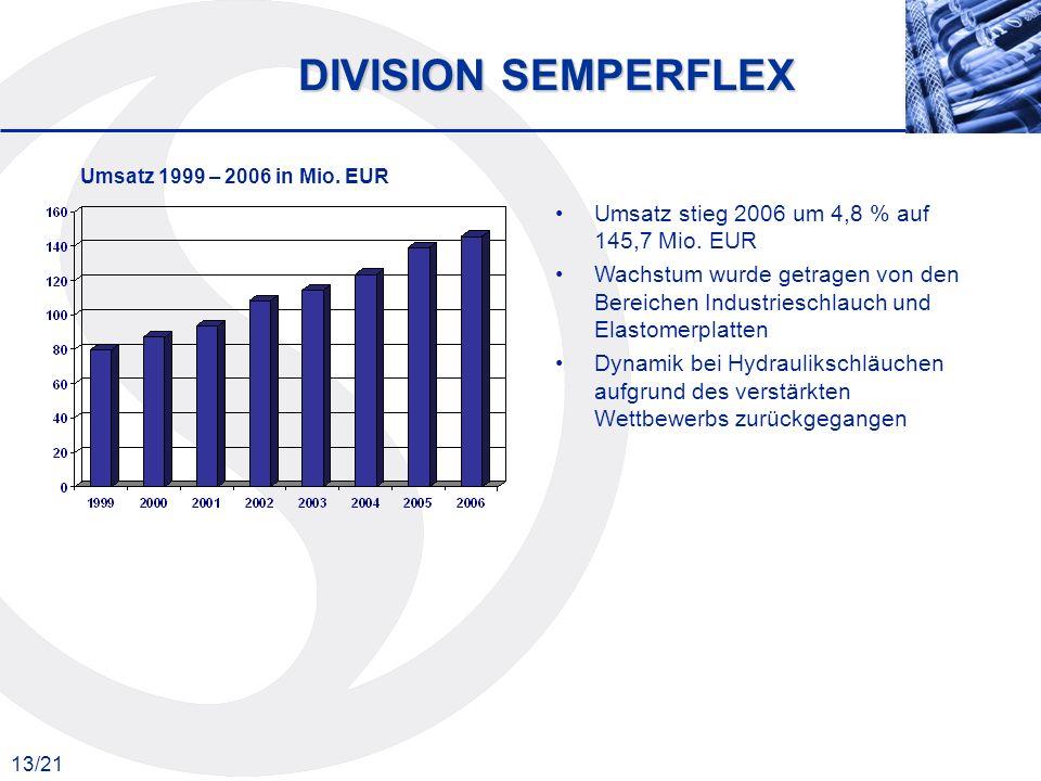 13/21 DIVISION SEMPERFLEX Umsatz 1999 – 2006 in Mio. EUR Umsatz stieg 2006 um 4,8 % auf 145,7 Mio. EUR Wachstum wurde getragen von den Bereichen Indus