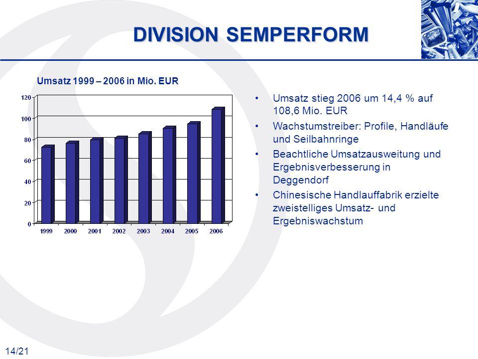 14/21 DIVISION SEMPERFORM Umsatz 1999 – 2006 in Mio. EUR Umsatz stieg 2006 um 14,4 % auf 108,6 Mio. EUR Wachstumstreiber: Profile, Handläufe und Seilb