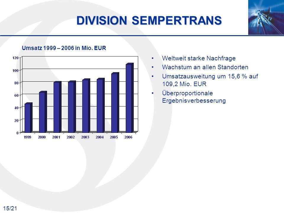 15/21 DIVISION SEMPERTRANS Umsatz 1999 – 2006 in Mio. EUR Weltweit starke Nachfrage Wachstum an allen Standorten Umsatzausweitung um 15,6 % auf 109,2