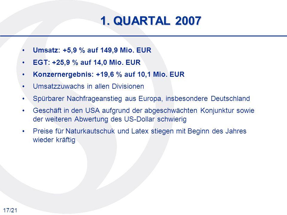 17/21 1. QUARTAL 2007 Umsatz: +5,9 % auf 149,9 Mio. EUR EGT: +25,9 % auf 14,0 Mio. EUR Konzernergebnis: +19,6 % auf 10,1 Mio. EUR Umsatzzuwachs in all