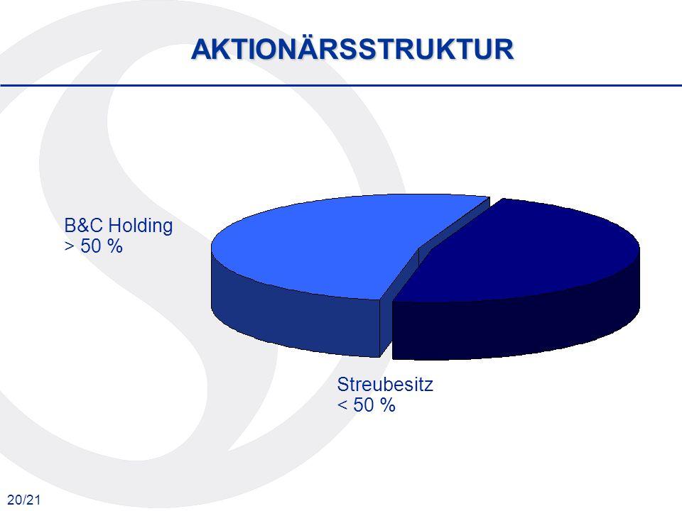 20/21 Streubesitz < 50 % B&C Holding > 50 % AKTIONÄRSSTRUKTUR