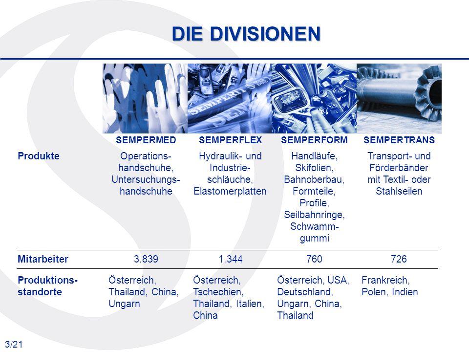 14/21 DIVISION SEMPERFORM Umsatz 1999 – 2006 in Mio.