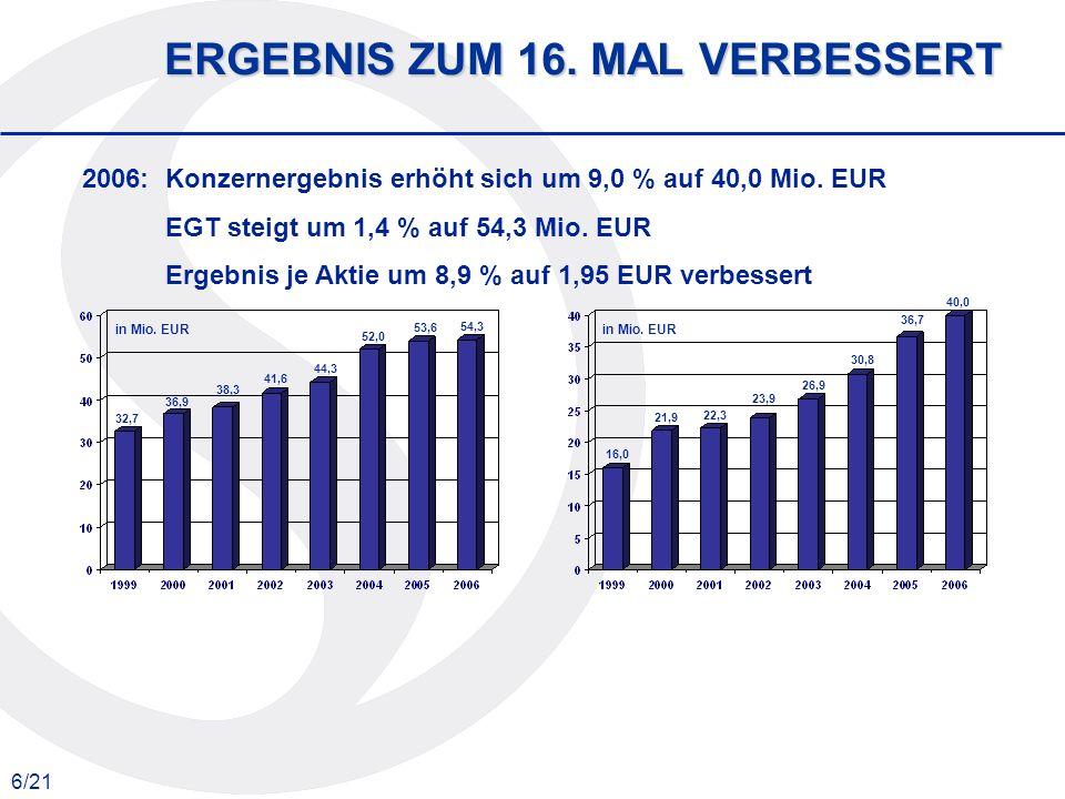 6/21 ERGEBNIS ZUM 16. MAL VERBESSERT 32,7 36,9 38,3 41,6 44,3 52,0 53,6 54,3 2006:Konzernergebnis erhöht sich um 9,0 % auf 40,0 Mio. EUR EGT steigt um