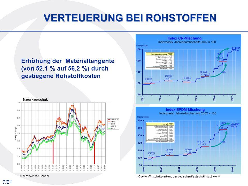 7/21 VERTEUERUNG BEI ROHSTOFFEN Quelle: Weber & Schaer Quelle: Wirtschaftsverband der deutschen Kautschukindustrie e. V. Erhöhung der Materialtangente