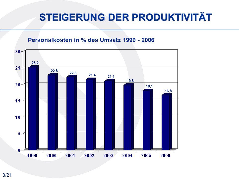 8/21 STEIGERUNG DER PRODUKTIVITÄT 25,2 22,8 22,3 21,4 21,1 19,8 18,1 16,8 Personalkosten in % des Umsatz 1999 - 2006