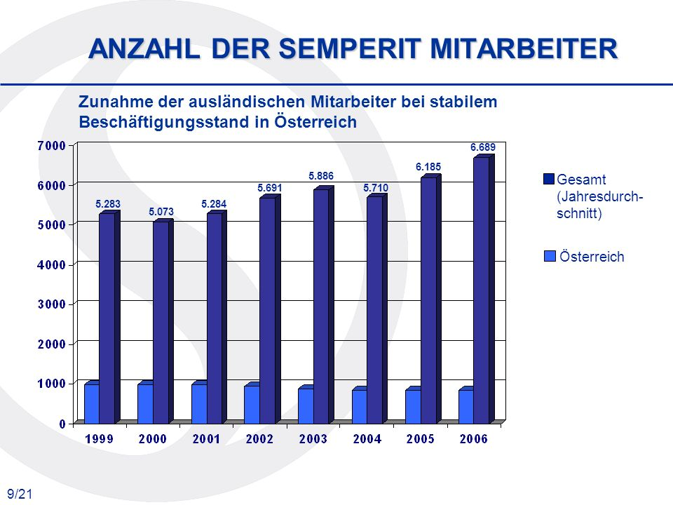 9/21 Zunahme der ausländischen Mitarbeiter bei stabilem Beschäftigungsstand in Österreich ANZAHL DER SEMPERIT MITARBEITER Gesamt (Jahresdurch- schnitt