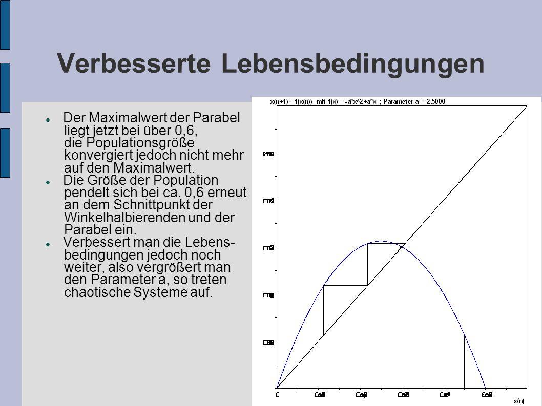Verbesserte Lebensbedingungen Der Maximalwert der Parabel liegt jetzt bei über 0,6, die Populationsgröße konvergiert jedoch nicht mehr auf den Maximalwert.