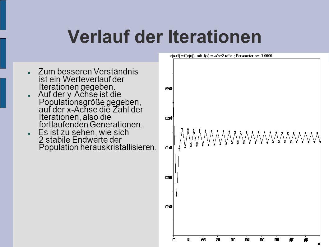 Verlauf der Iterationen Zum besseren Verständnis ist ein Werteverlauf der Iterationen gegeben. Auf der y-Achse ist die Populationsgröße gegeben, auf d