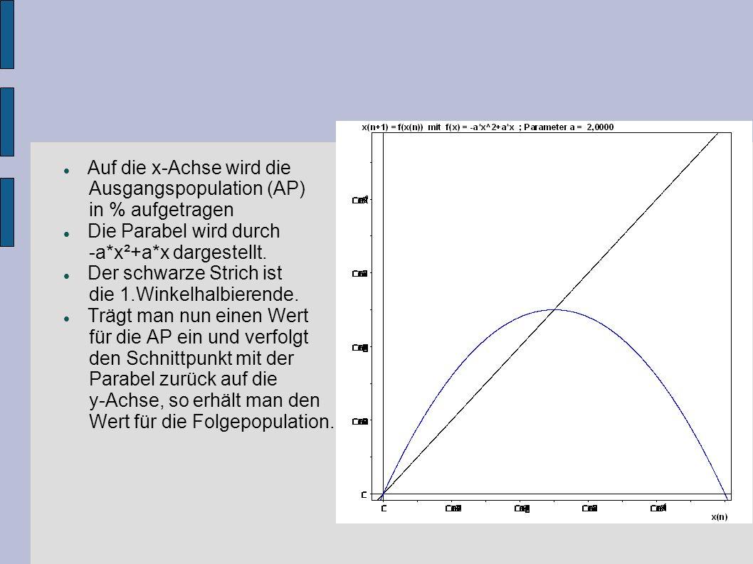Auf die x-Achse wird die Ausgangspopulation (AP) in % aufgetragen Die Parabel wird durch -a*x²+a*x dargestellt. Der schwarze Strich ist die 1.Winkelha