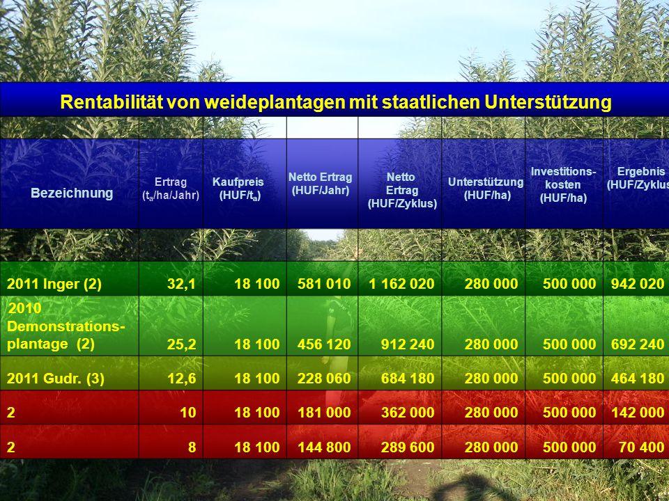 Rentabilität von weideplantagen mit staatlichen Unterstützung 2011 Inger (2)32,118 100581 0101 162 020280 000500 000942 020 2010 Demonstrations- plant