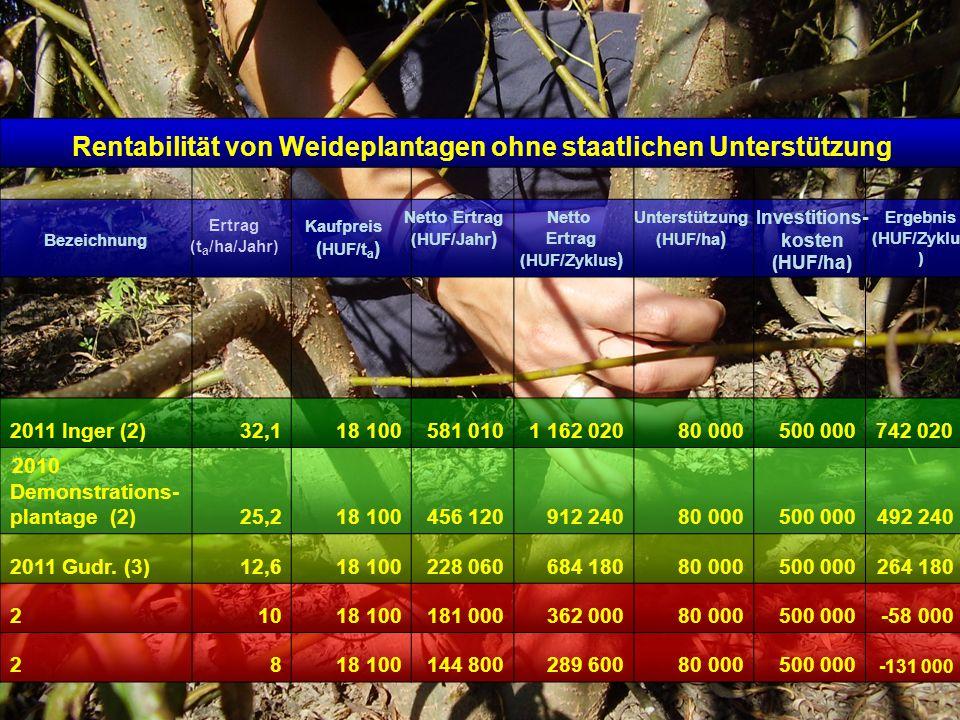Rentabilität von Weideplantagen ohne staatlichen Unterstützung 2011 Inger (2)32,118 100581 0101 162 02080 000500 000742 020 2010 Demonstrations- plant