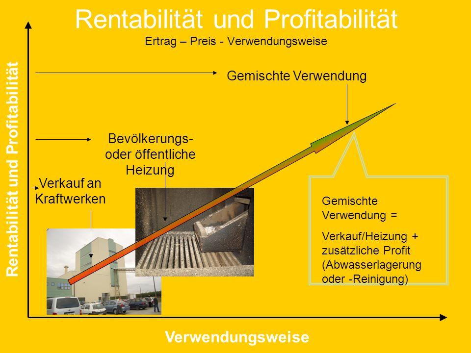 Rentabilität und Profitabilität Ertrag – Preis - Verwendungsweise Rentabilität und Profitabilität Verwendungsweise Verkauf an Kraftwerken Bevölkerungs