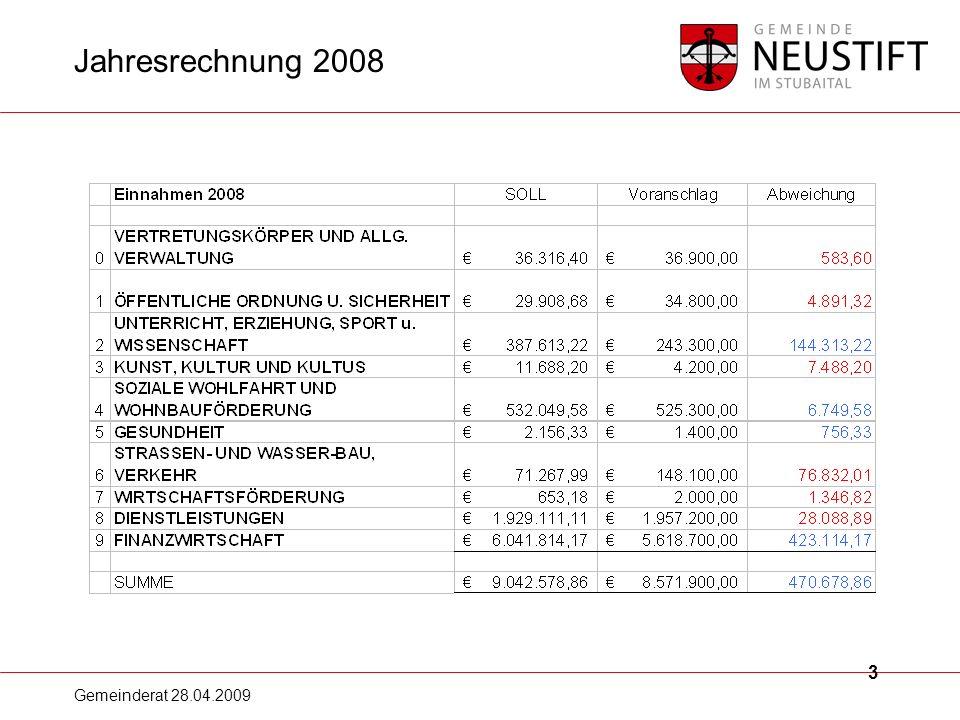 Gemeinderat 28.04.2009 14 Leasingverbindlichkeiten Leasing: Schuldenstand zum 31.12.2007278.520,73 Zugänge: keine-- Abgänge: Rückzahlungen 2008 63.433,58 Leasing-Stand zum 31.12.2008215.087,15